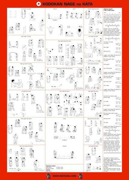 Matsuru instructieplaat Nage no Kata